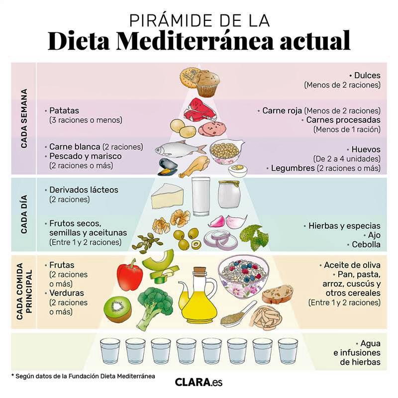 Piramide alimentaria mediterránea.